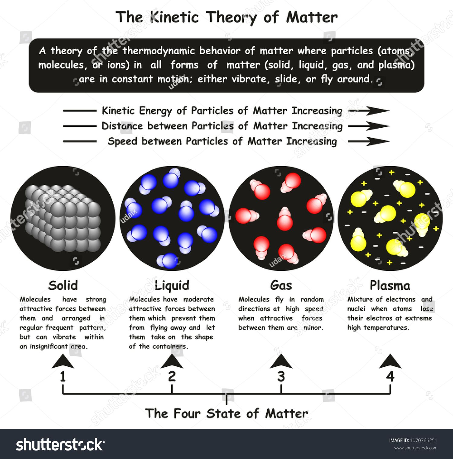 The Kinetic Theory Of Matter Infographic Diagram Showing
