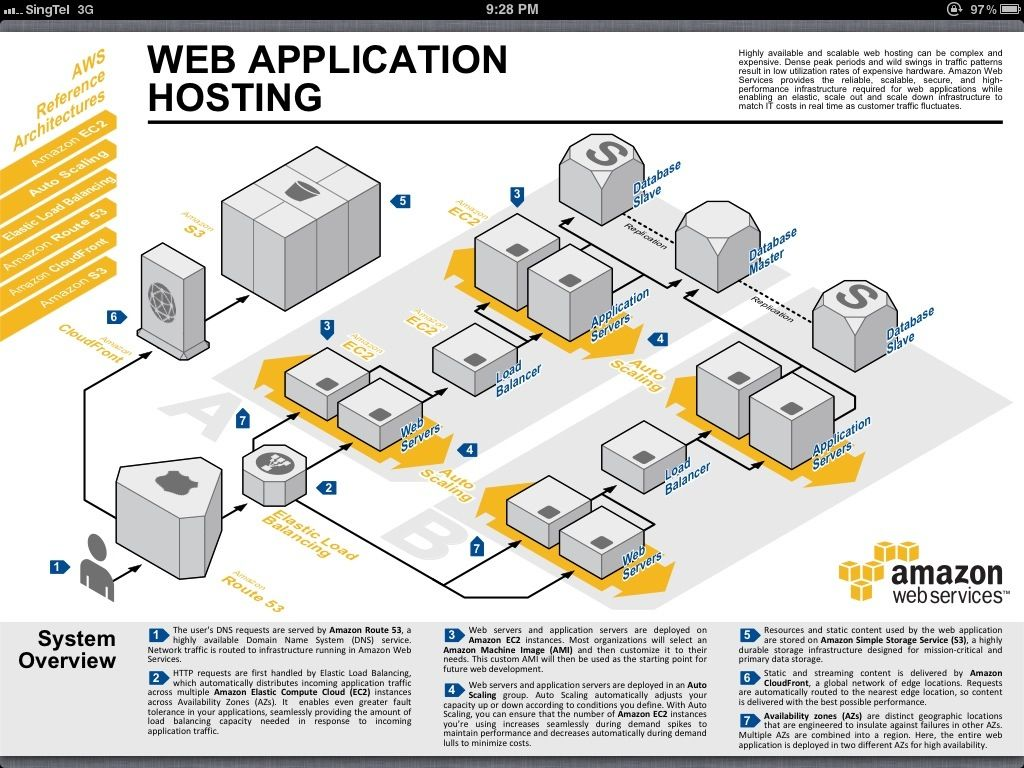 To Beat Amazon Dont Think Like A Retailer Architecture How Create Diagrams For Web Services