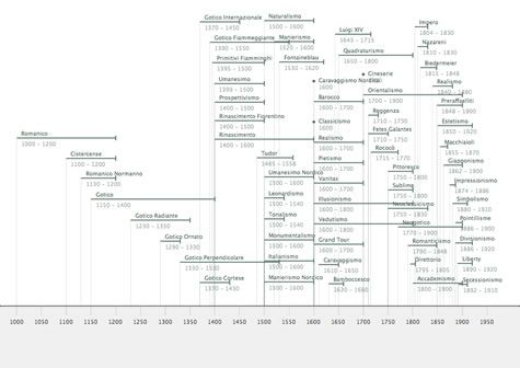 Art history timeline art timeline a short primer of art history art timeline of western art the major painters the art movements the painters of the italian renaissance diagramms made available in open content altavistaventures Images