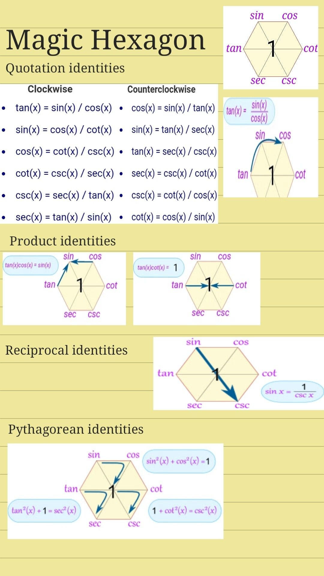 Magic Hexagon Trig Identities