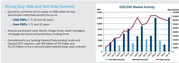 CME Deliverable Swap Futures