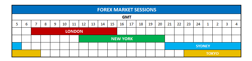 Forex Market Hours And Sessions In 2020