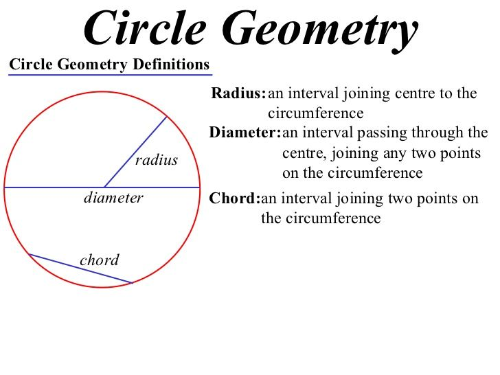 Radius Math Definition 11x1 T07 01 Definitions Chord Theorems