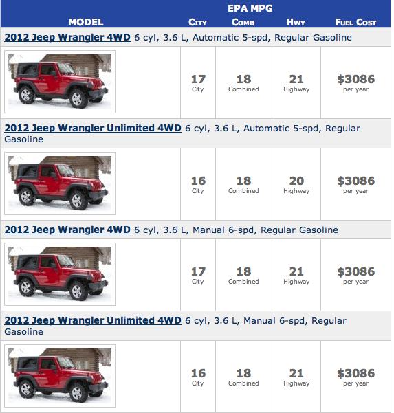 Best Jeep Wrangler 4 Door Fuel Economy