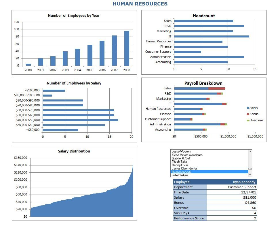 By downloading the human resources metrics dashboard template you ...