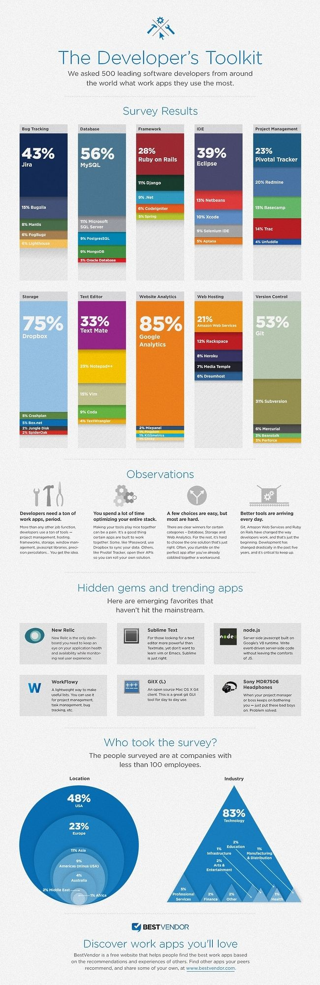 The Tools That Software Developers Use Infographic Software Development Web Development Design Infographic Software