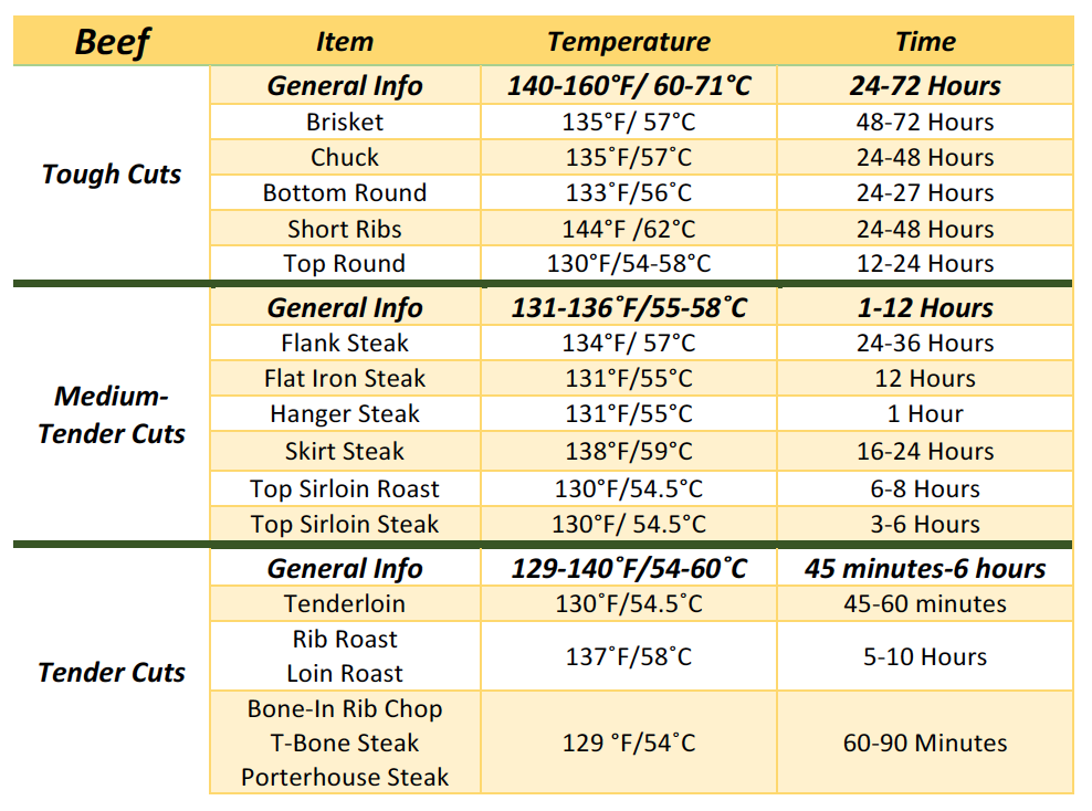 Sous Vide Cooking Times Chart For Meats Sous Vide Cooking Sous Vide Ham Cooking Time