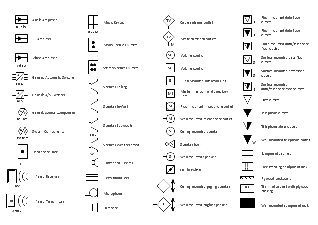 showing post media for audio equipment symbols symbolsnet com audio equipment symbols explore audio symbols pict video and more png 640x452 audio equipment symbols