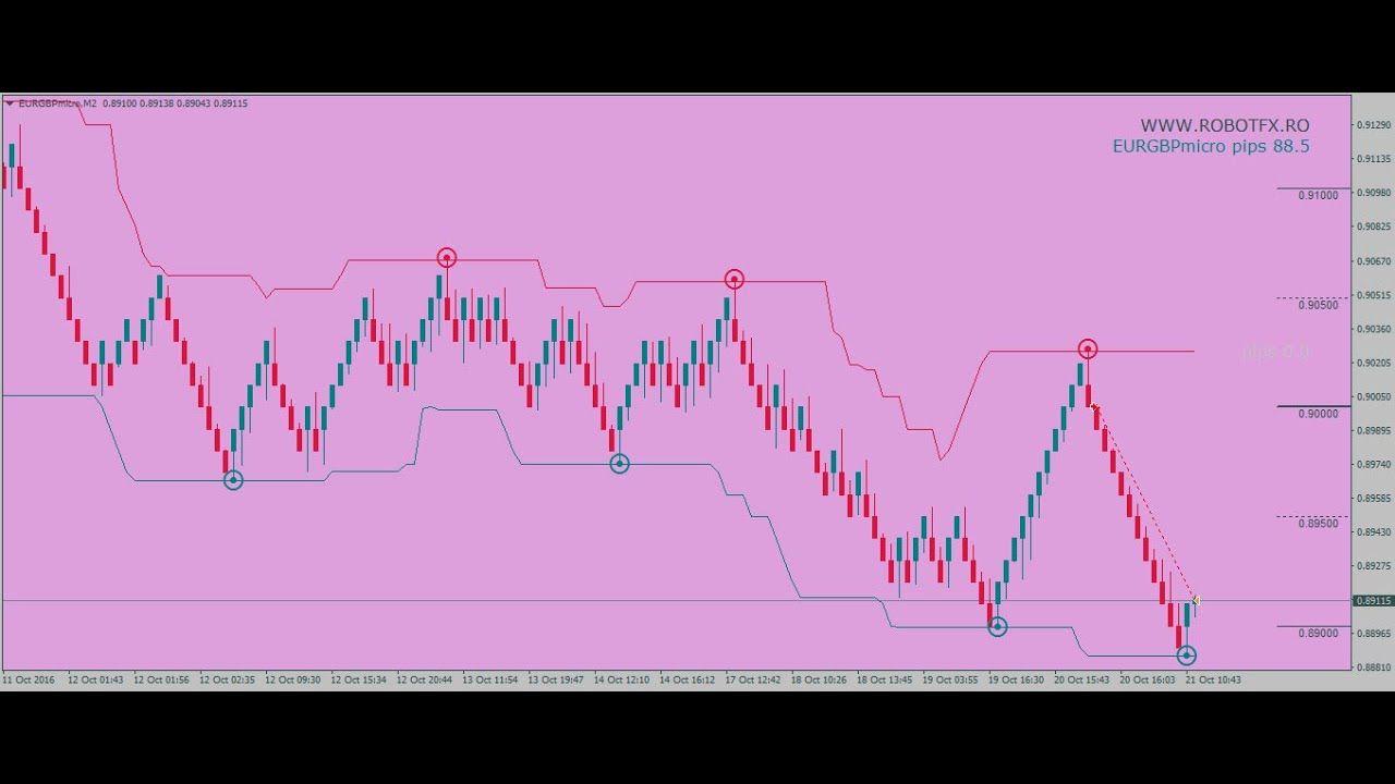 How To Trade Renko Charts In Metatrader Robotfx Investimento