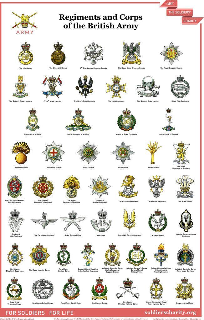 British Military Insignia Badges Recherche Google Memorabilia