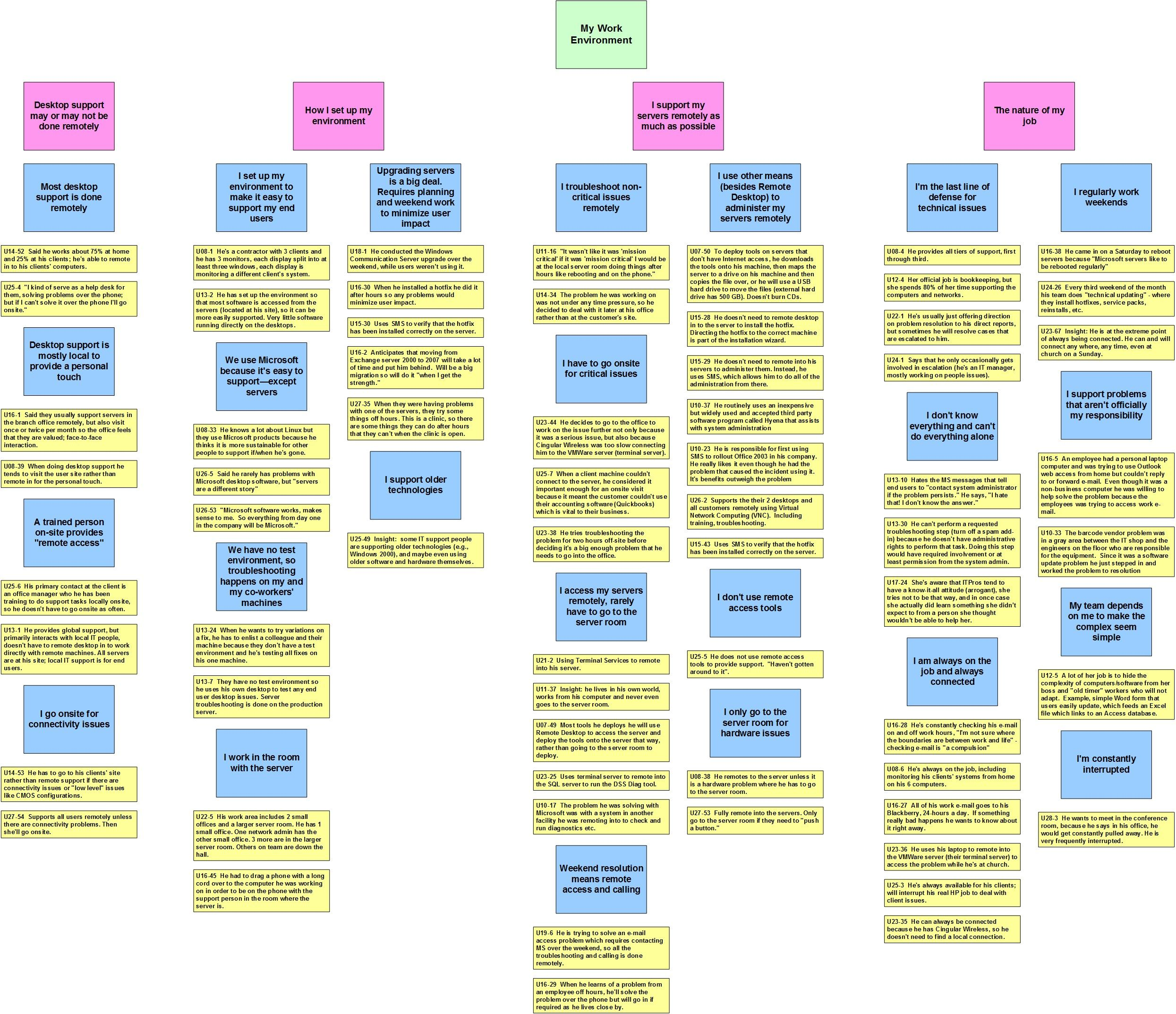 Affinity Diagrams Unpacking Your Research Dev241x Courseware Edx Design Inspo Research Diagram