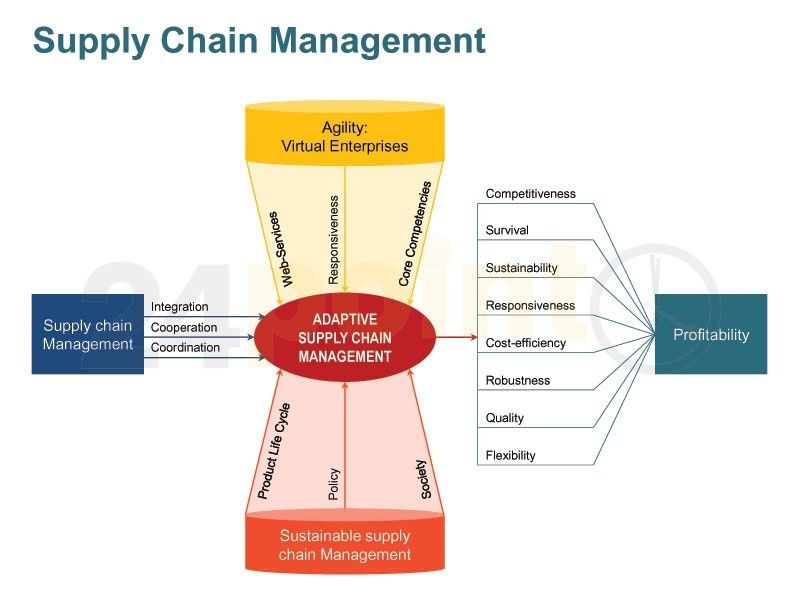 Supply Chain Management  Value Chain Diagrams | supply