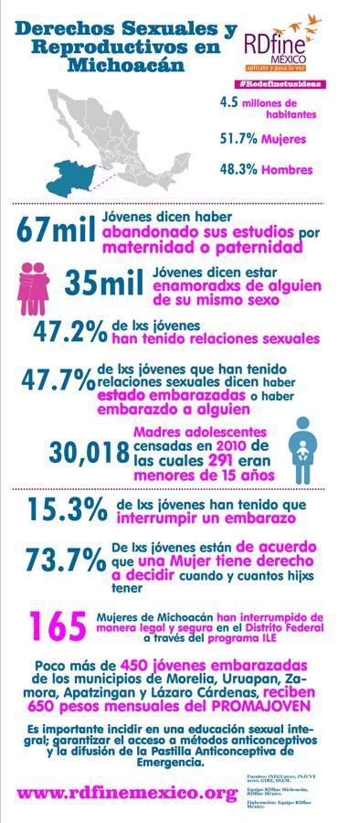 Derechos Sexuales y Reproductivos en Michoacán