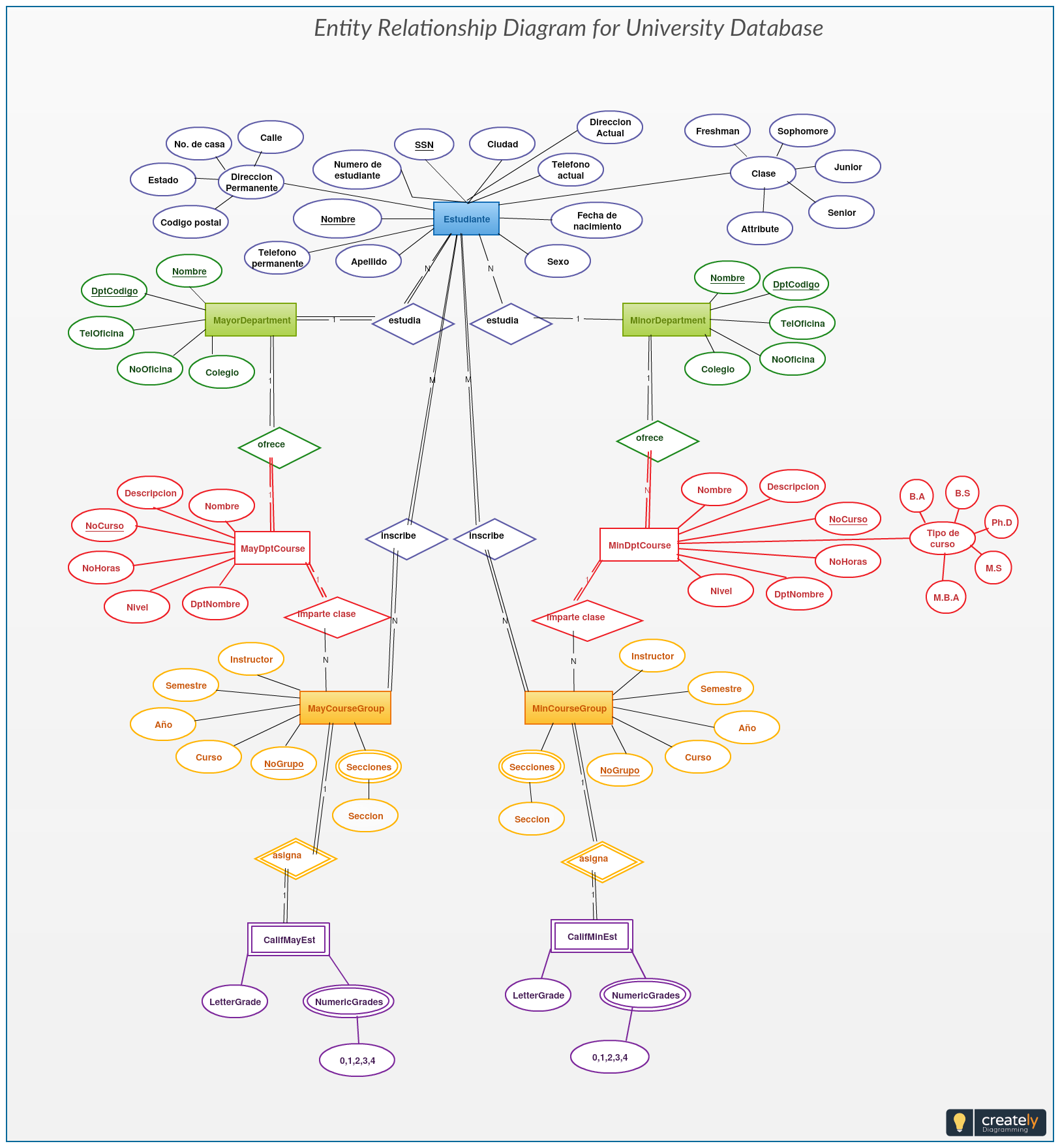 small resolution of this university database er diagram helps you visualize the data