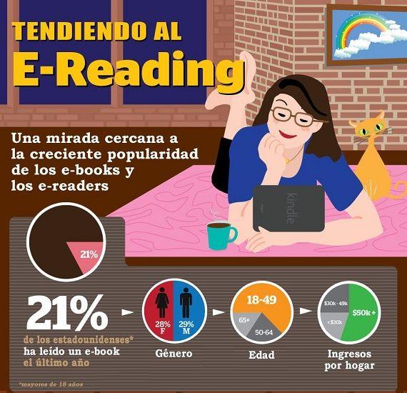 Infografía: el e-reading.