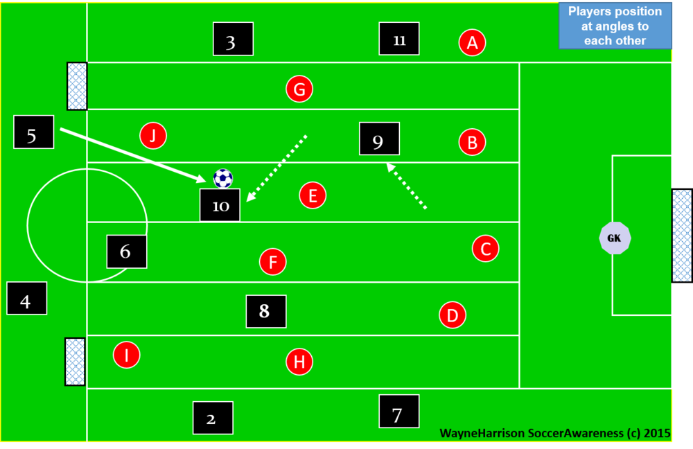 Teaching Angles Of Support Soccer Awareness Teaching Soccer Positions Teach Angles