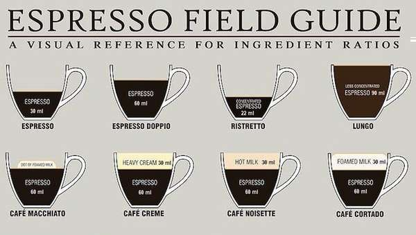 Australian Coffee Recipes Pdf