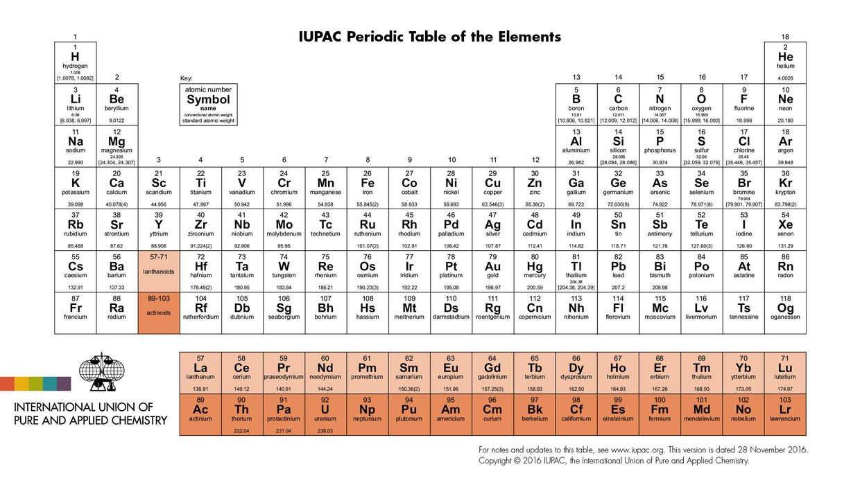 Four New Elements On The Periodic Table Now Have Names Random