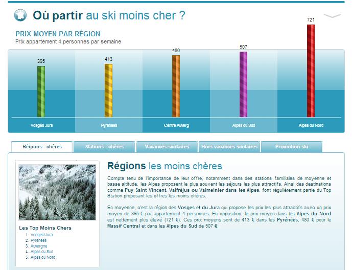 Barometre Du Ski Ou Partir Au Ski Moins Cher Ski Alpes Du Nord Vacances Scolaires
