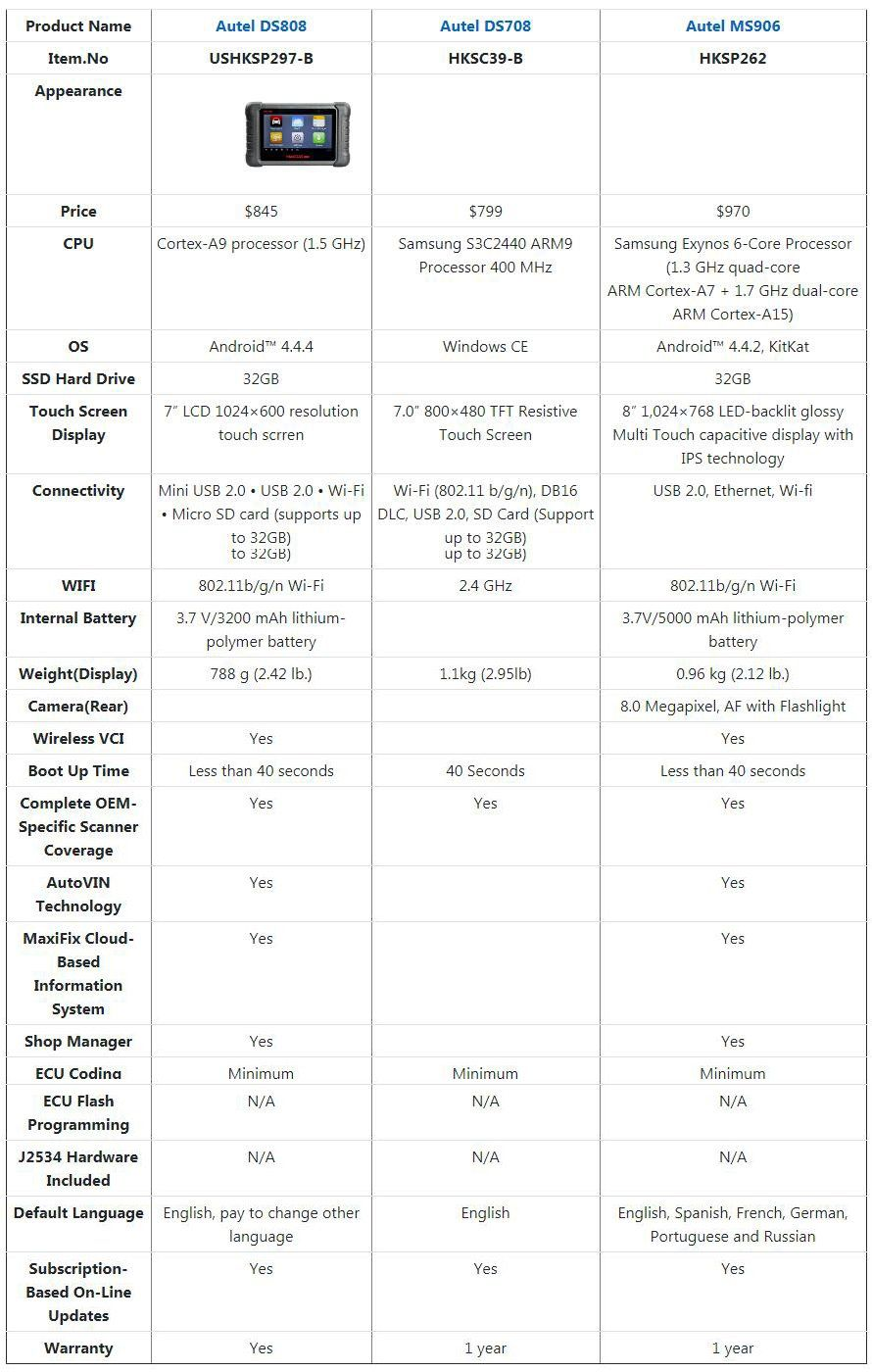 Autel MaxiDAS DS808 Full Systems OBD2 Diagnostic Scanner