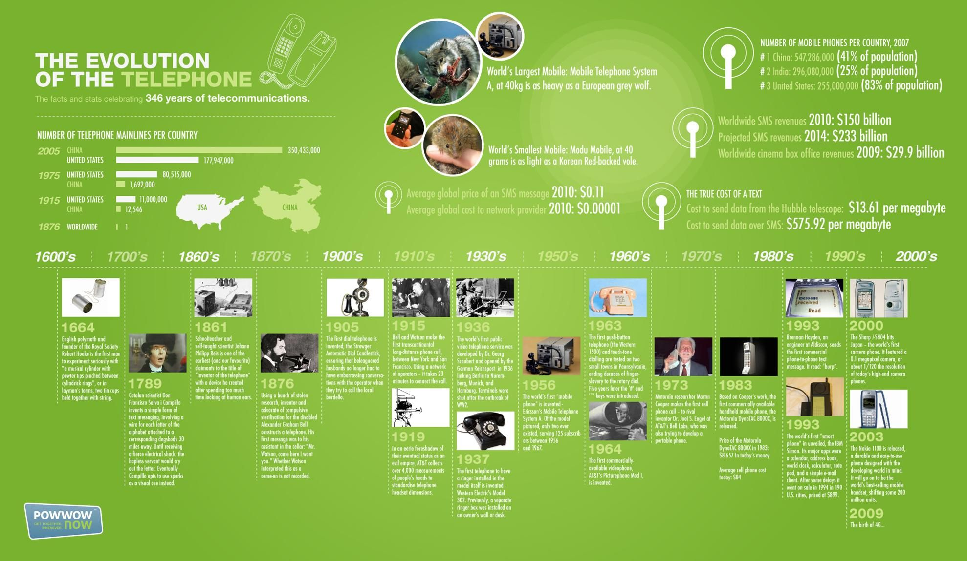 #Tech #Infographics - Timeline: The Evolution Of The ...