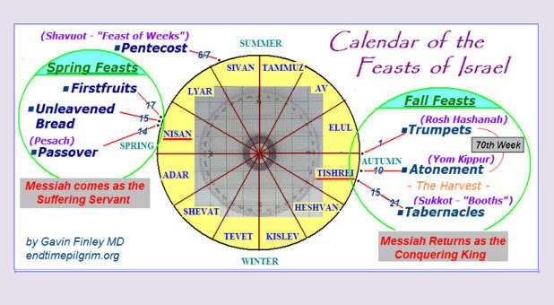 It S Time To Get On God S Calendar Feasts Of The Lord Feast Of