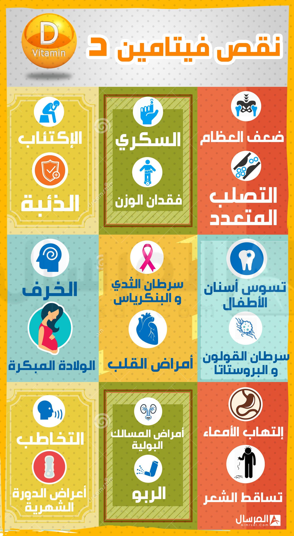 نقص فيتامين د متهم في 20 مشكلة صحية Natural Remedies For Migraines Health And Wellbeing Health Fitness Nutrition