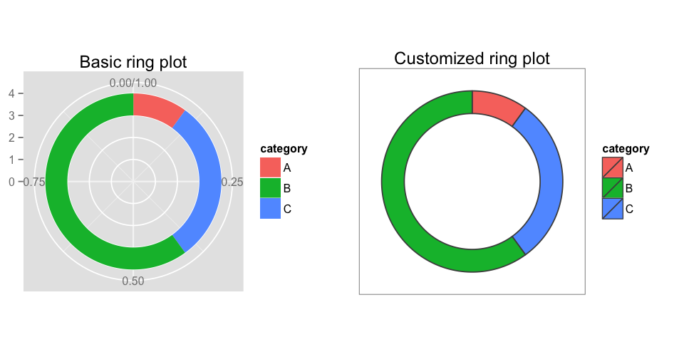 donut charts in R | charts | Donut chart, Donuts, Chart