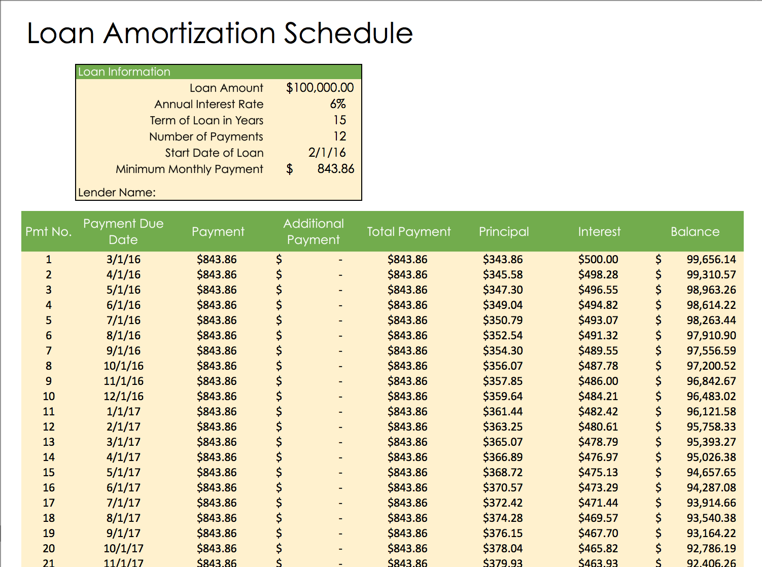 Amortization Template | Loan Amortization Templates Loan Amortization Schedule By