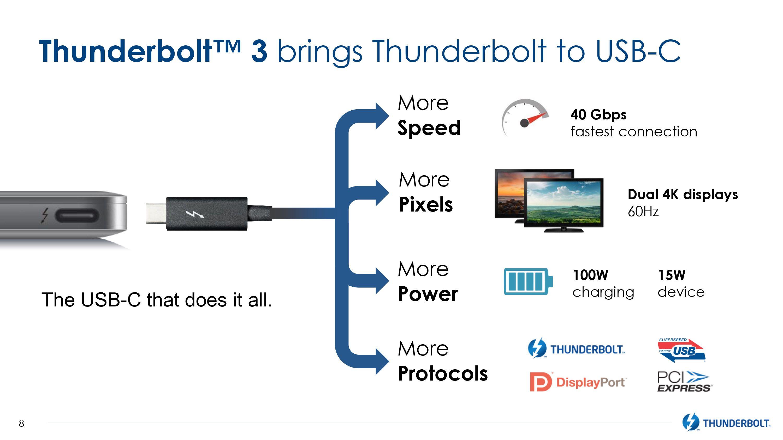 Usb 3.1 vs thunderbolt 3