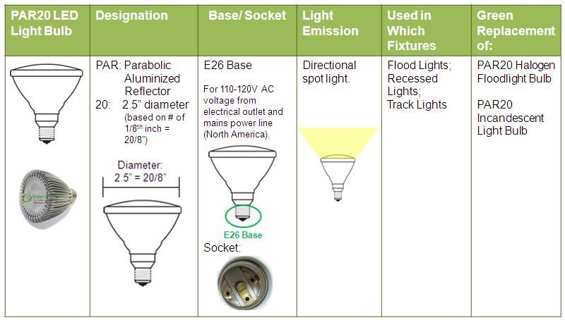 Clear Explanation Of Difference Between Par20 And R20 Led Light Bulbs For Recessed Lighting