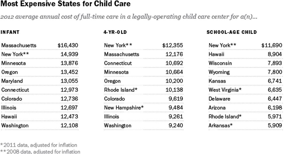 The cost of child care is soaring read the latest