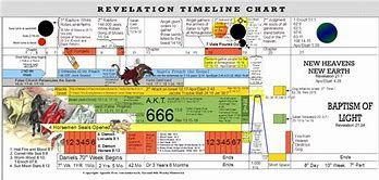 Image result for john hagee revelation timeline chart also rh pinterest
