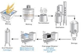 Image result for vodka production process | Training ...