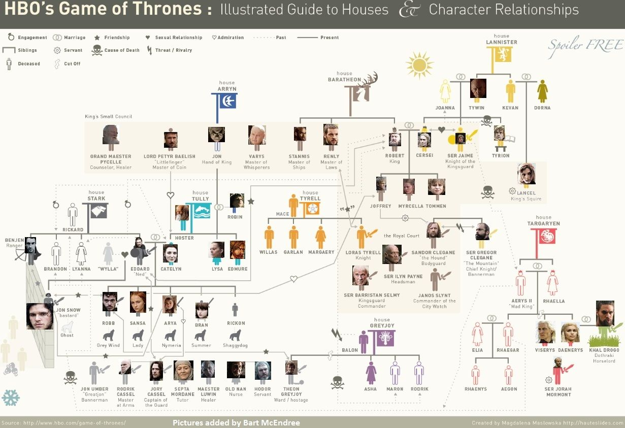 Game Of Thrones Infogrambecause Everyone Needs One