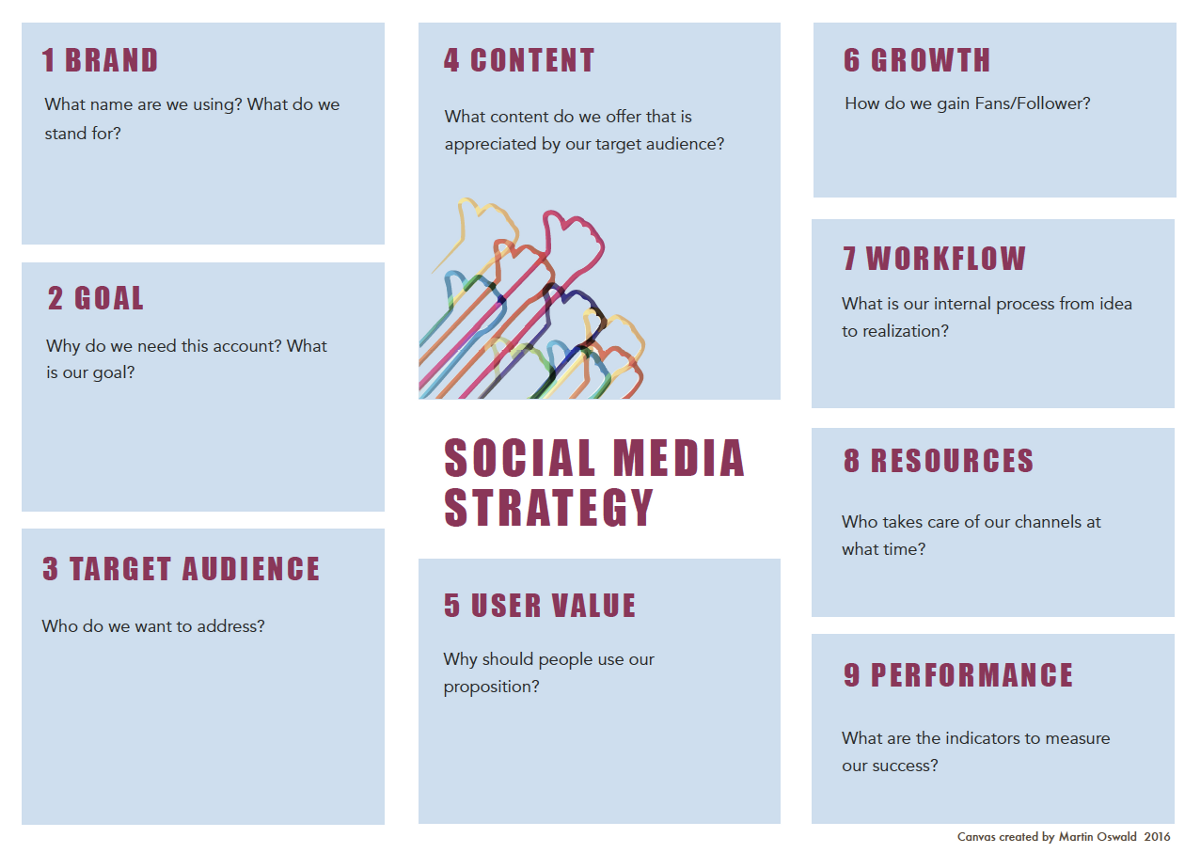 How You Get A Smart Social Media Strategy In Only 60 Minutes Social Media Strategies Marketing Strategy Social Media Social Media