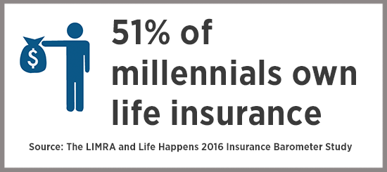 Why A Millennial Should Have Life Insurance Term Life Insurance