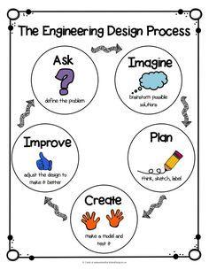 STEM Engingeering Design Process Anchor Chart & A STEM