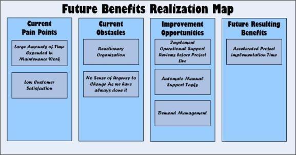 Future benefits realization map change management for Benefits realization plan template