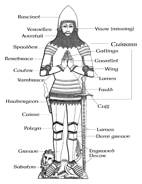 How to make armour: Knight Armour Parts Name (origins of