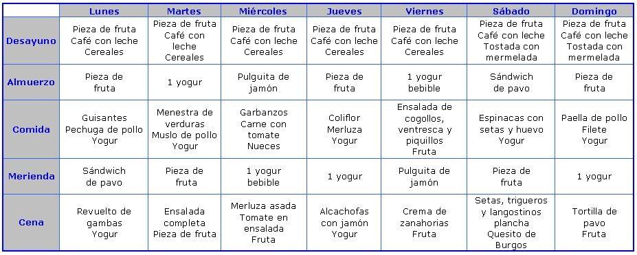 Dieta Sana Y Equilibrada Para Adelgazar Menu Semanal Feed Varias Formas Nones De Cómo Conservar Las Frutas