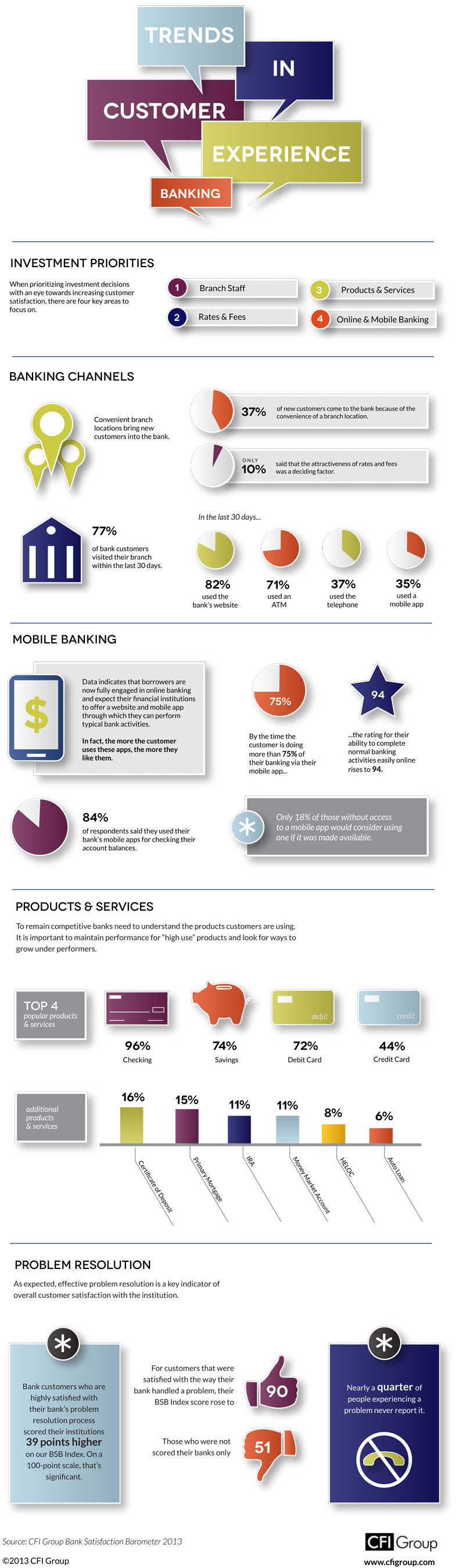 Trends in CX Banking custexp mobileapps onlinebanking