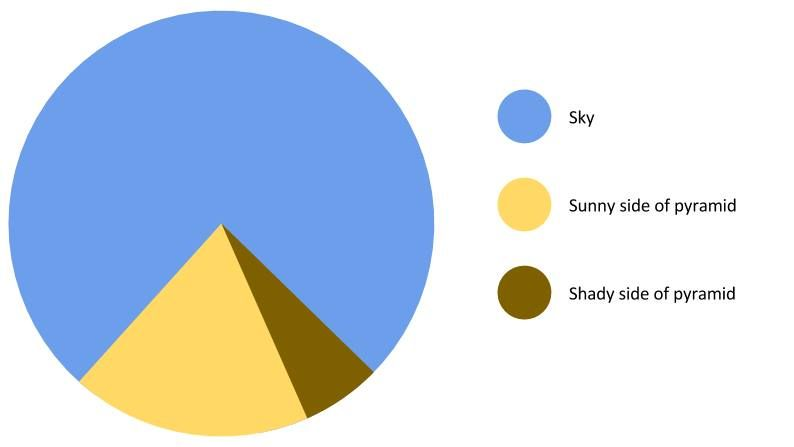 The great pyramid of giza pie chart percentage memes pinterest the great pyramid of giza pie chart ccuart Gallery