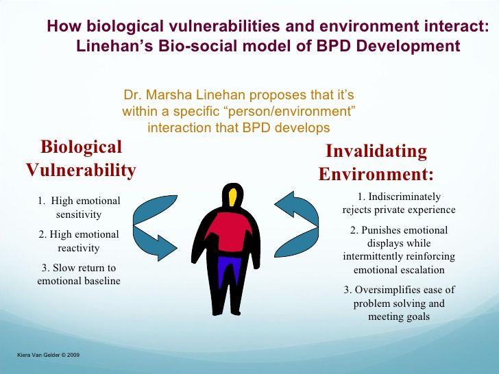 Biosocial theory invalidating environment