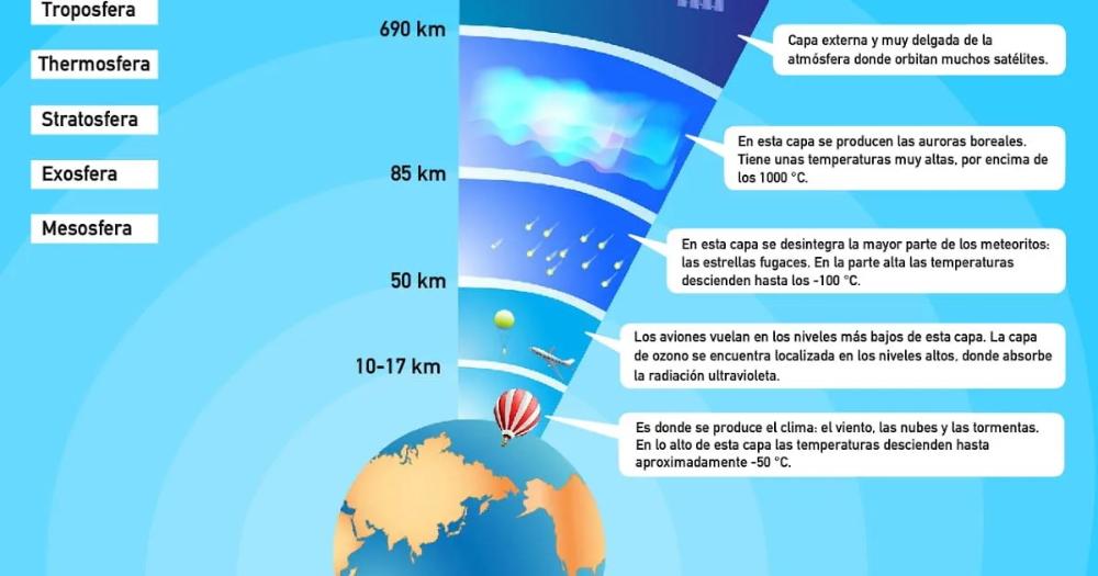 Atmósfera Y Sus Capas Funciones Características Y Mucho Más Capas Capa Atmosfera