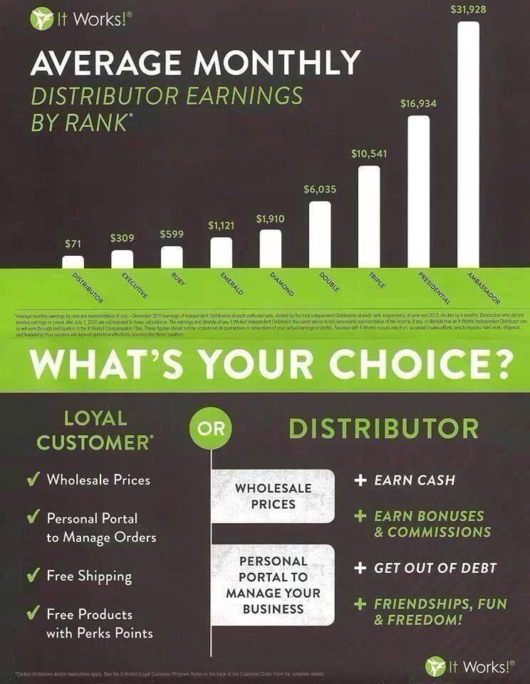 Start your own business! #financialfreedom #getoutofdebt #stayathomemom #skinnywrap #itworks www.bewellwithjess.com