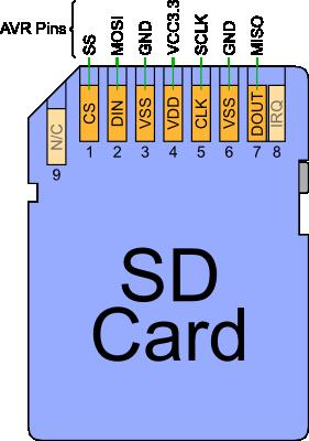 Electronics SDCARD pinout   Maker stuff   Electronic