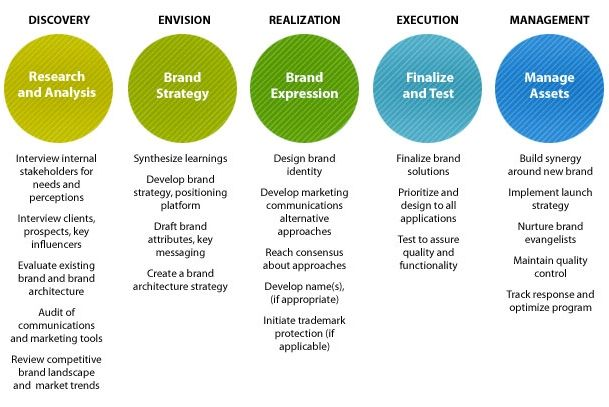 360 Branding \ Communications Process Three Sixty The Brand - branding strategy