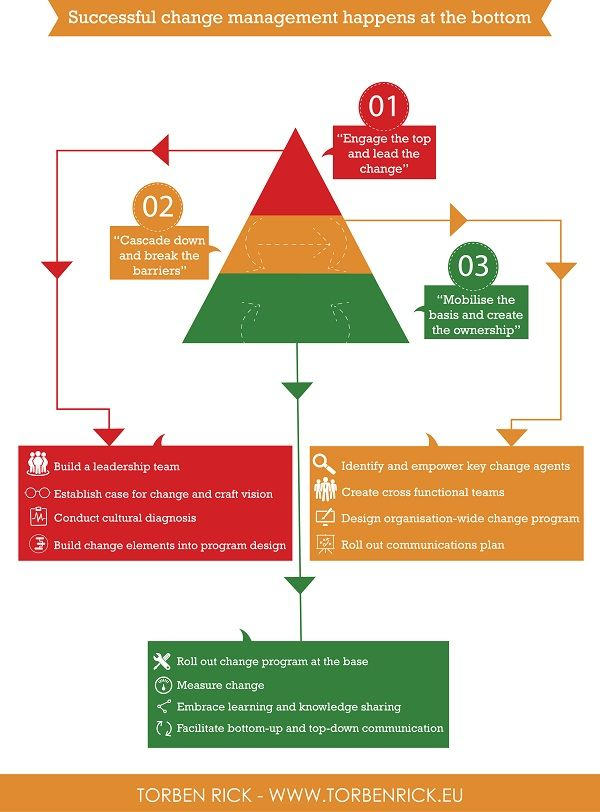 Successful change management involves the employees Pinterest - change management plan template