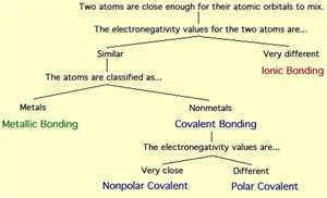 Cumulative topics 2 chemical bonds teaching pinterest types of chemical bonds fandeluxe Gallery